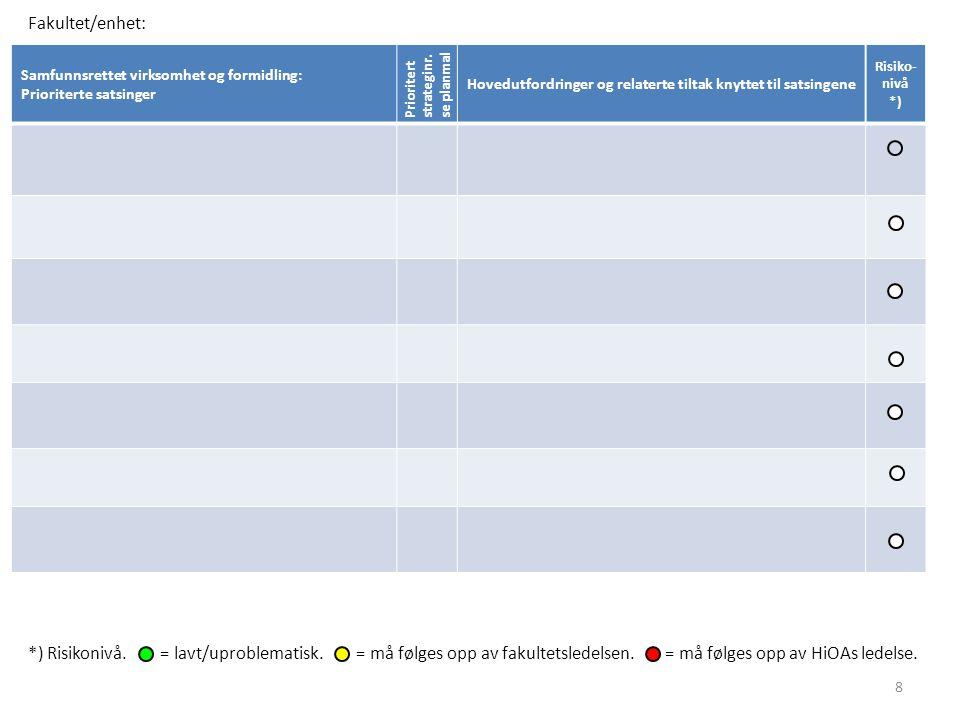 Samfunnsrettet virksomhet og formidling: Prioriterte satsinger Prioritertstrateginr. se planmal Hovedutfordringer og relaterte tiltak knyttet til sats