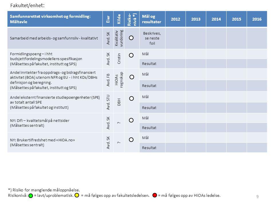 Samfunnsrettet virksomhet og formidling: Måltavle Eier Kilde Risiko- nivå *) Mål og resultater 20122013201420152016 Samarbeid med arbeids- og samfunns