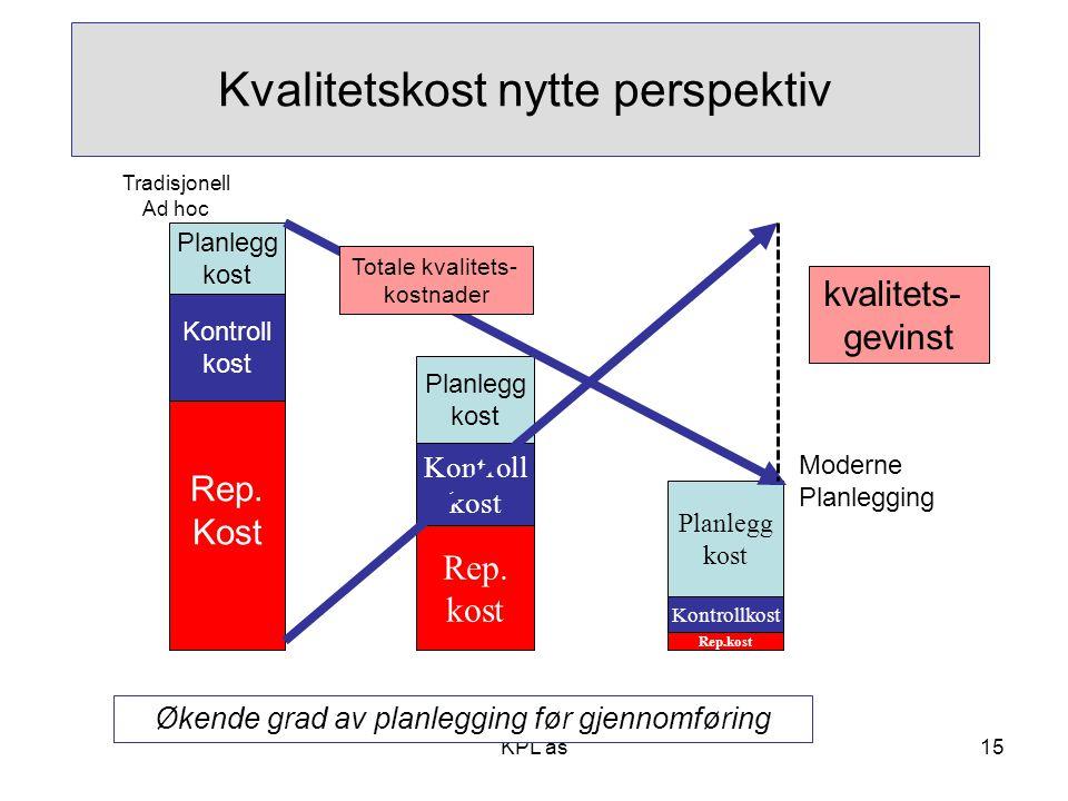 KPL as15 Kvalitetskost nytte perspektiv Rep. Kost Kontroll kost Planlegg kost Rep.kost Kontrollkost Planlegg kost Planlegg kost Kontroll kost Rep. kos