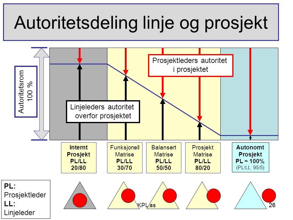 26 Autoritetsdeling linje og prosjekt Funksjonell Matrise PL/LL 30/70 Balansert Matrise PL/LL 50/50 Prosjekt Matrise PL/LL 80/20 Autonomt Prosjekt PL
