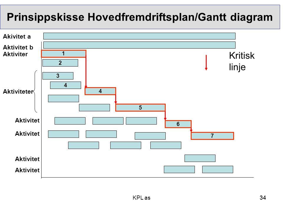 34 Prinsippskisse Hovedfremdriftsplan/Gantt diagram Tid, varighet 1 2 3 4 5 6 7 Kritisk linje 4 Aktivitet Aktiviteter Aktiviter Aktivitet Akivitet a A