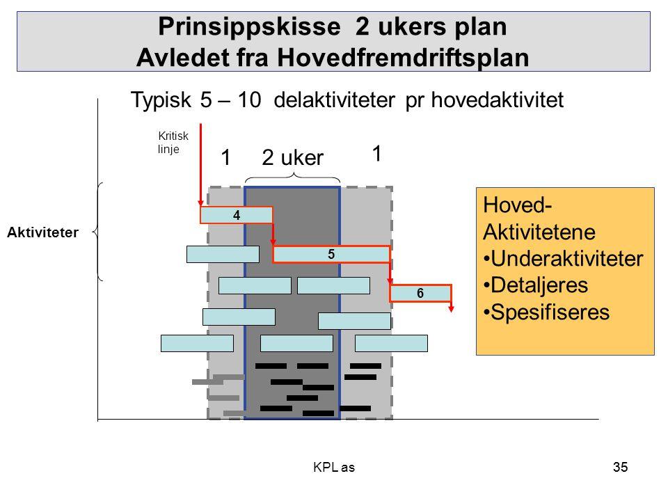 35 Prinsippskisse 2 ukers plan Avledet fra Hovedfremdriftsplan Tid, varighet 4 5 6 Aktiviteter 2 uker 1 1 Hoved- Aktivitetene •Underaktiviteter •Detal