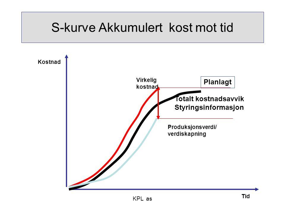 KPL as S-kurve Akkumulert kost mot tid Totalt kostnadsavvik Styringsinformasjon Produksjonsverdi/ verdiskapning Virkelig kostnad Kostnad Tid Planlagt