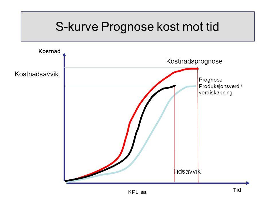 KPL as S-kurve Prognose kost mot tid Prognose Produksjonsverdi/ verdiskapning Kostnad Tid Kostnadsprognose Kostnadsavvik Tidsavvik