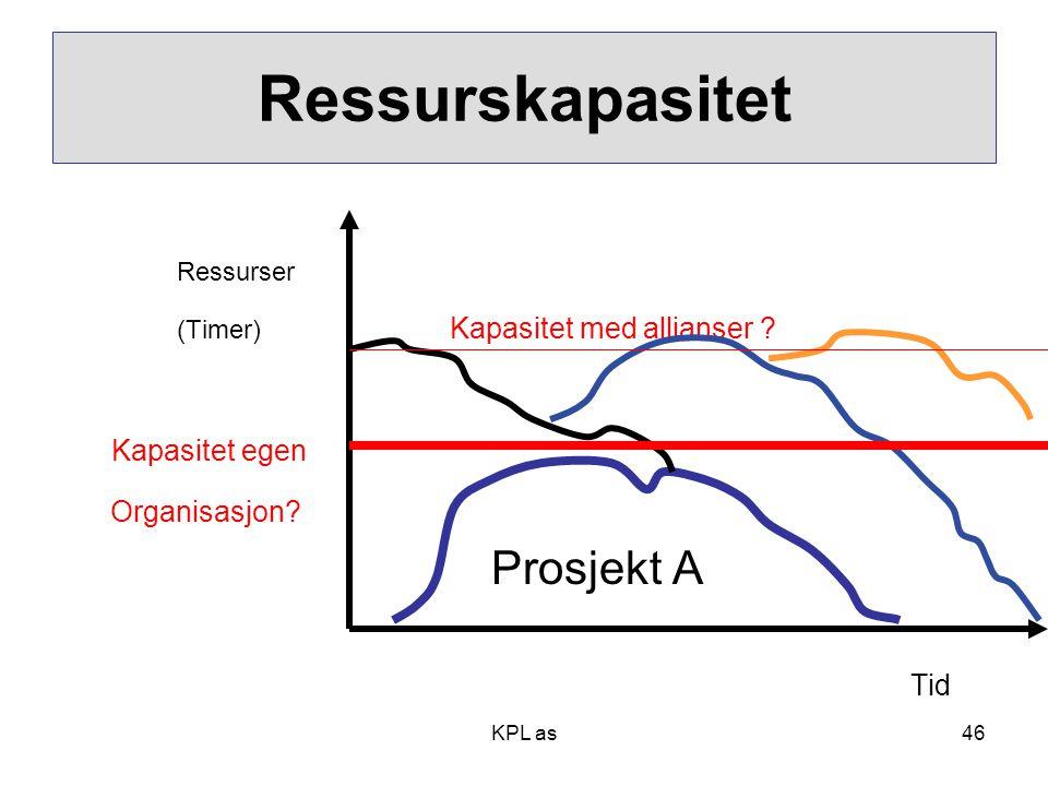 Ressurskapasitet Ressurser (Timer) Kapasitet med allianser ? Kapasitet egen Organisasjon? Prosjekt A Tid KPL as46