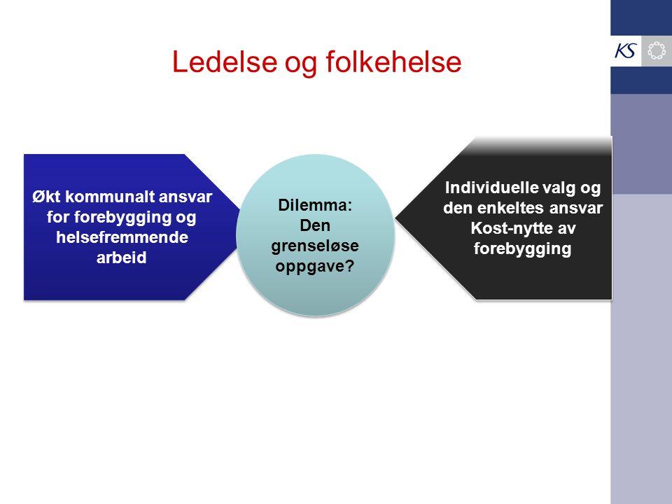 Ledelse og folkehelse  Kjennetegn ved befolkningen  Kunnskap om sykdomsforekomst  Kunnskap om påvirkningsmuligheter  Effekt  Kost- nytte  Vil vi det .
