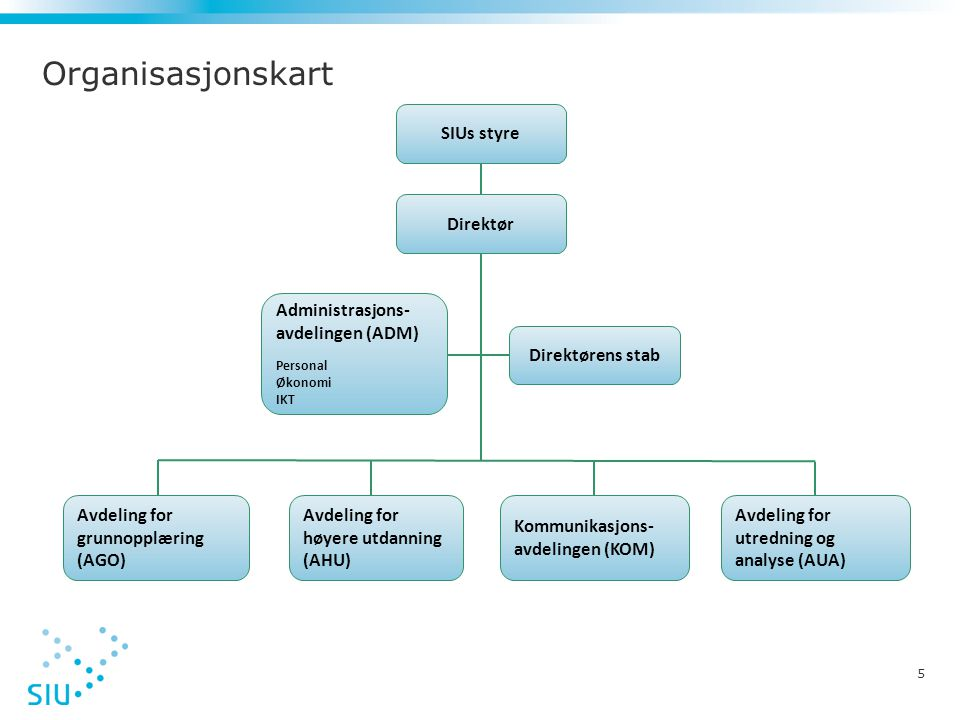 5 Organisasjonskart SIUs styre Direktør Avdeling for utredning og analyse (AUA) Kommunikasjons- avdelingen (KOM) Avdeling for høyere utdanning (AHU) A