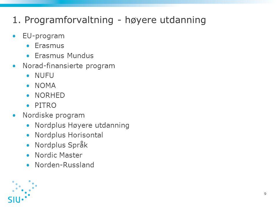 1. Programforvaltning - høyere utdanning •EU-program •Erasmus •Erasmus Mundus •Norad-finansierte program •NUFU •NOMA •NORHED •PITRO •Nordiske program