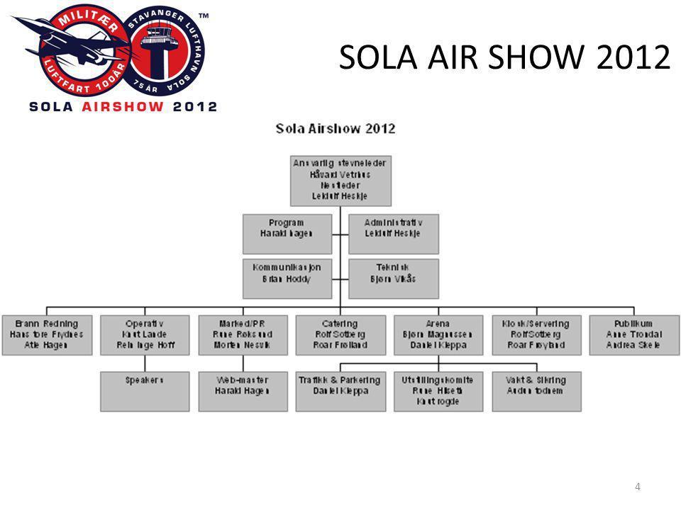 SOLA AIR SHOW 2012 25 Lærdommer/Lessons learned fra SAS 2007 •Nødvendige dokumenter fra oppvisningsflygere (oppvisningstillatelser, minstehøyder, oppvisningsprogram, oppvisningstrening, forsikringsbevis, etc) bør innkreves på forhånd.