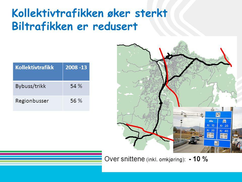 Kollektivtrafikken øker sterkt Biltrafikken er redusert Over snittene (inkl. omkjøring): - 10 % Kollektivtrafikk2008 -13 Bybuss/trikk54 % Regionbusser