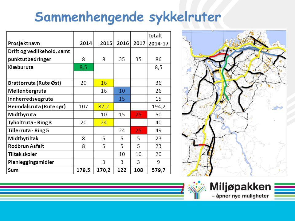 Prosjektnavn2014201520162017 Totalt 2014-17 Drift og vedlikehold, samt punktutbedringer8835 86 Klæburuta8,5 Brattørruta (Rute Øst)201636 Møllenbergrut