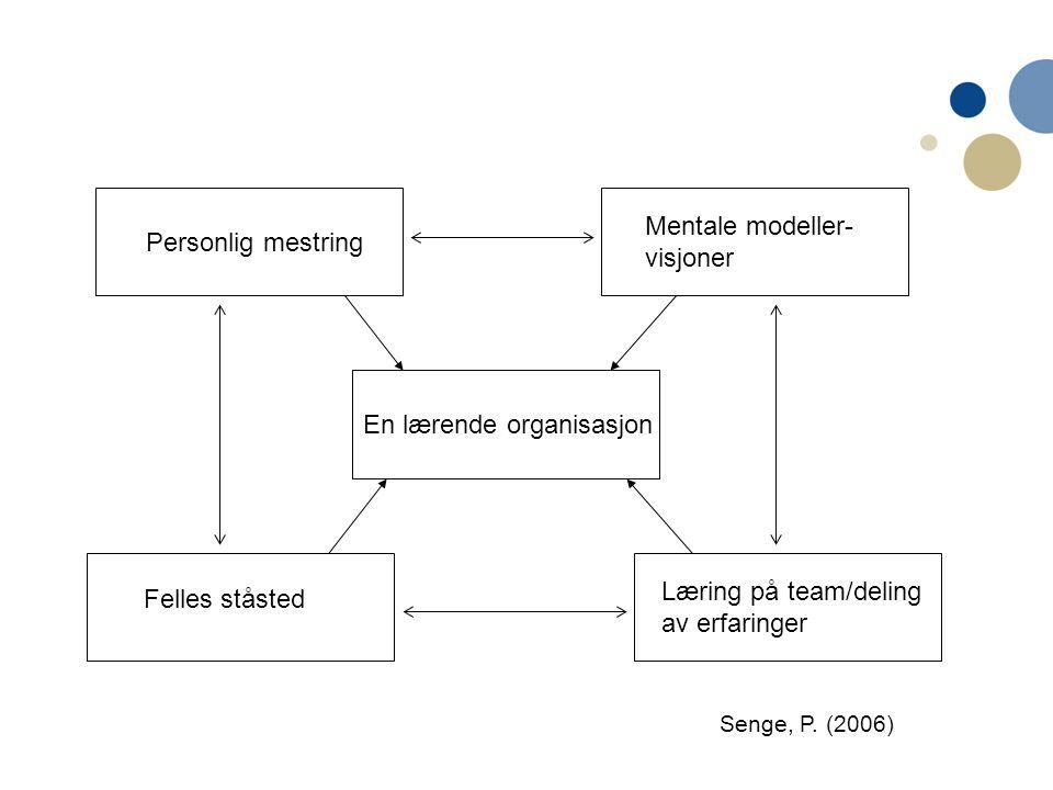Personlig mestring Mentale modeller- visjoner Felles ståsted Læring på team/deling av erfaringer En lærende organisasjon Senge, P. (2006)