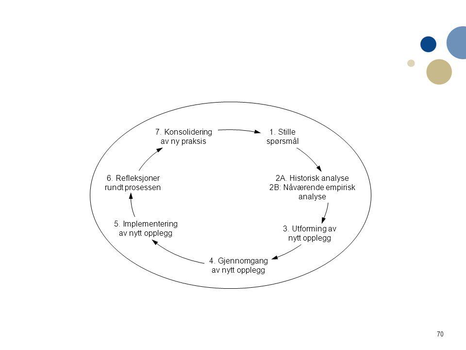 70 1. Stille spørsmål 2A. Historisk analyse 2B: Nåværende empirisk analyse 3. Utforming av nytt opplegg 4. Gjennomgang av nytt opplegg 5. Implementeri