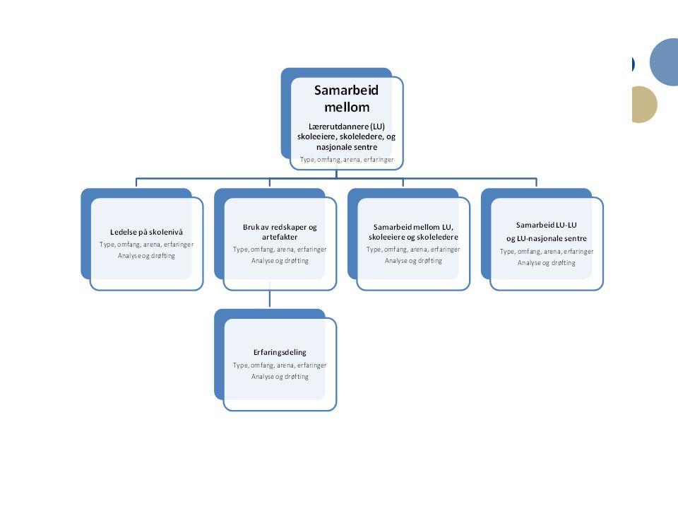 10 Funn i studien • Studien viser at redskaper og artefakter blir brukt på ulikt vis og at bruken har varierende betydning:  Eksempler på redskaper og artefakter er kursdager, ulike didaktiske metoder, utprøving av metoder i eget klasserom, skriving av refleksjonsnotater til lærerutdannere, diskusjonsgrupper med tematiske oppgaver, aksjonslæring, ITP- modellen, pedagogisk loppemarked, veiledning via telefon/e- post/Skype, lesson study, grunnlagsdokumentene i satsningen, skolens læringsplattform og lignende IKT-verktøy og Leselos.