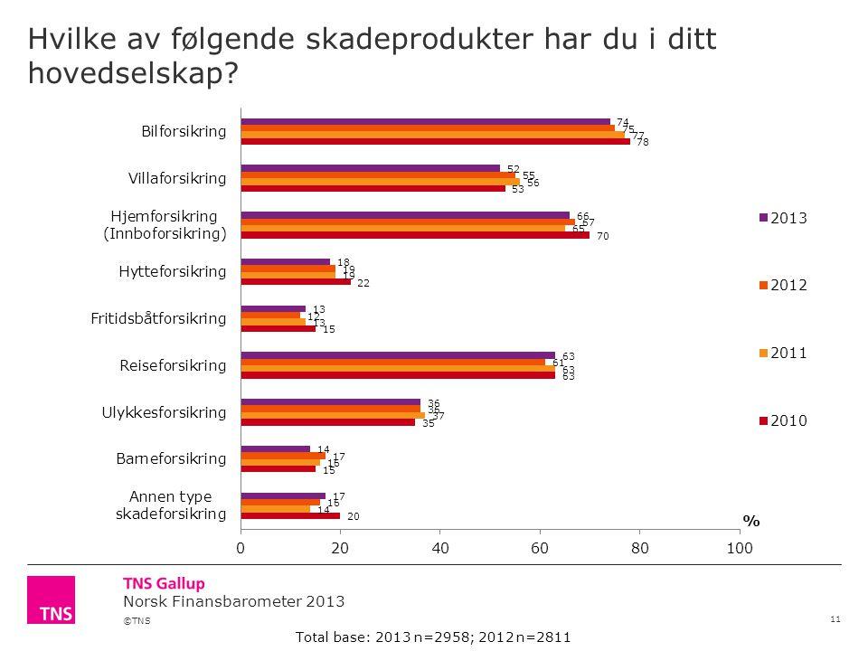 ©TNS Norsk Finansbarometer 2013 Hvilke av følgende skadeprodukter har du i ditt hovedselskap.