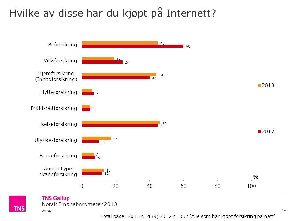©TNS Norsk Finansbarometer 2013 Hvilke av disse har du kjøpt på Internett.