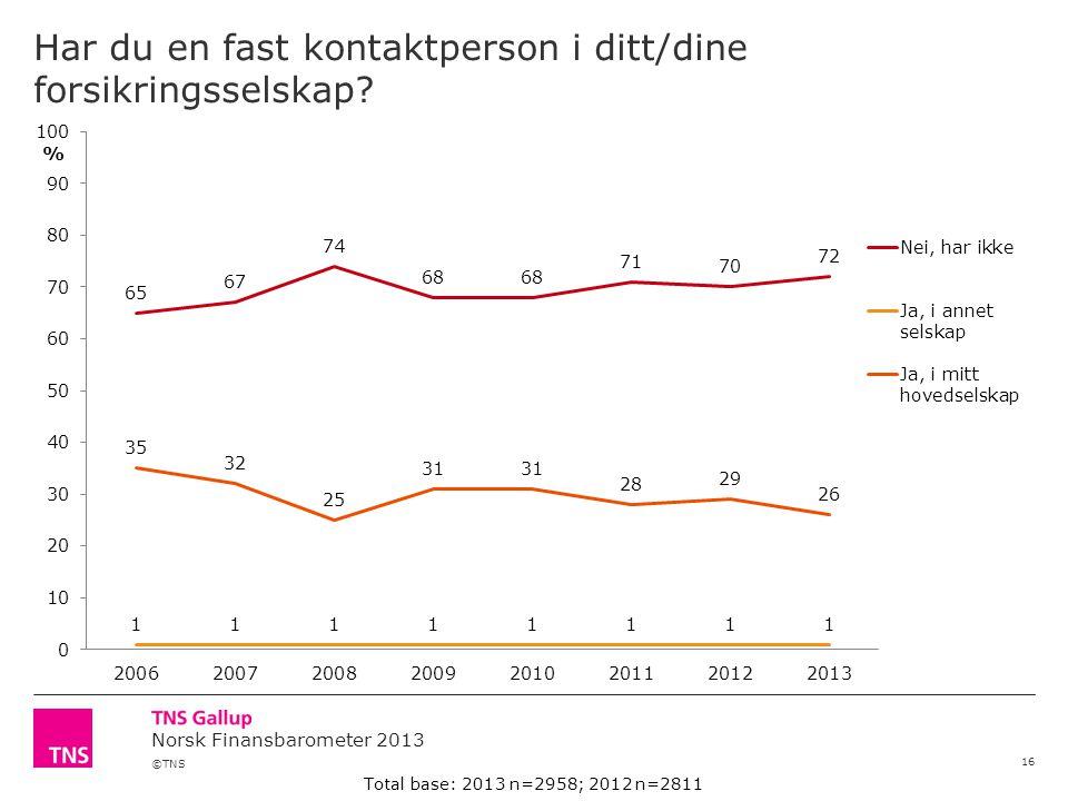 ©TNS Norsk Finansbarometer 2013 Har du en fast kontaktperson i ditt/dine forsikringsselskap.