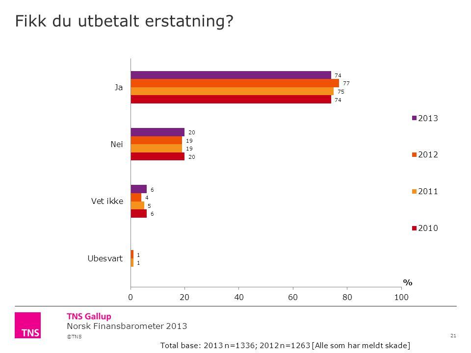 ©TNS Norsk Finansbarometer 2013 Fikk du utbetalt erstatning.