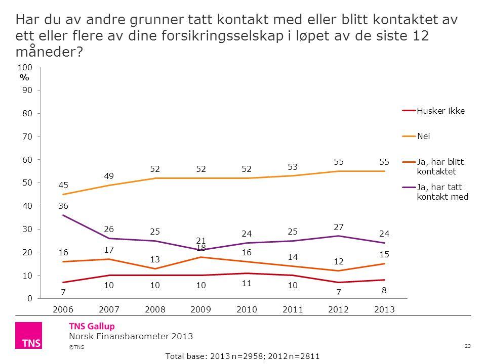 ©TNS Norsk Finansbarometer 2013 Har du av andre grunner tatt kontakt med eller blitt kontaktet av ett eller flere av dine forsikringsselskap i løpet av de siste 12 måneder.