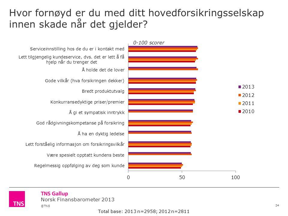 ©TNS Norsk Finansbarometer 2013 Hvor fornøyd er du med ditt hovedforsikringsselskap innen skade når det gjelder.