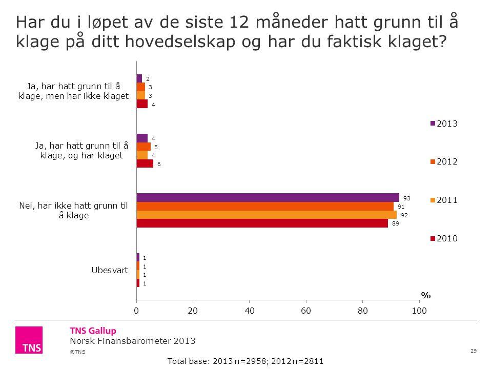 ©TNS Norsk Finansbarometer 2013 Har du i løpet av de siste 12 måneder hatt grunn til å klage på ditt hovedselskap og har du faktisk klaget.