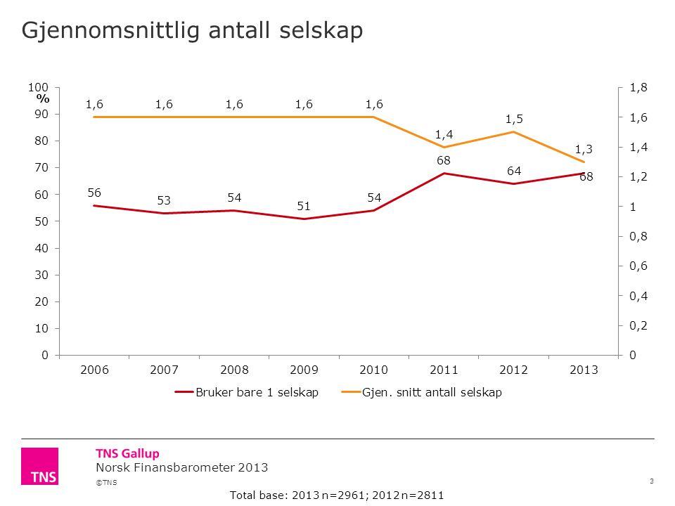 ©TNS Norsk Finansbarometer 2013 Hvor vanskelig eller lett ville du oppleve det å bytte skadeforsikringsselskap.