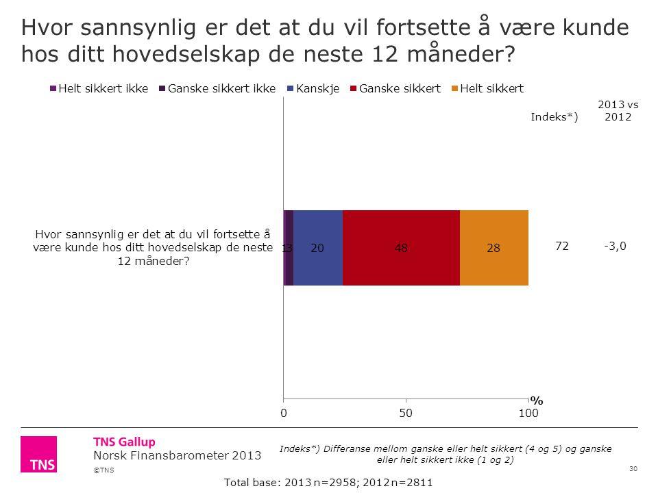 ©TNS Norsk Finansbarometer 2013 Hvor sannsynlig er det at du vil fortsette å være kunde hos ditt hovedselskap de neste 12 måneder.