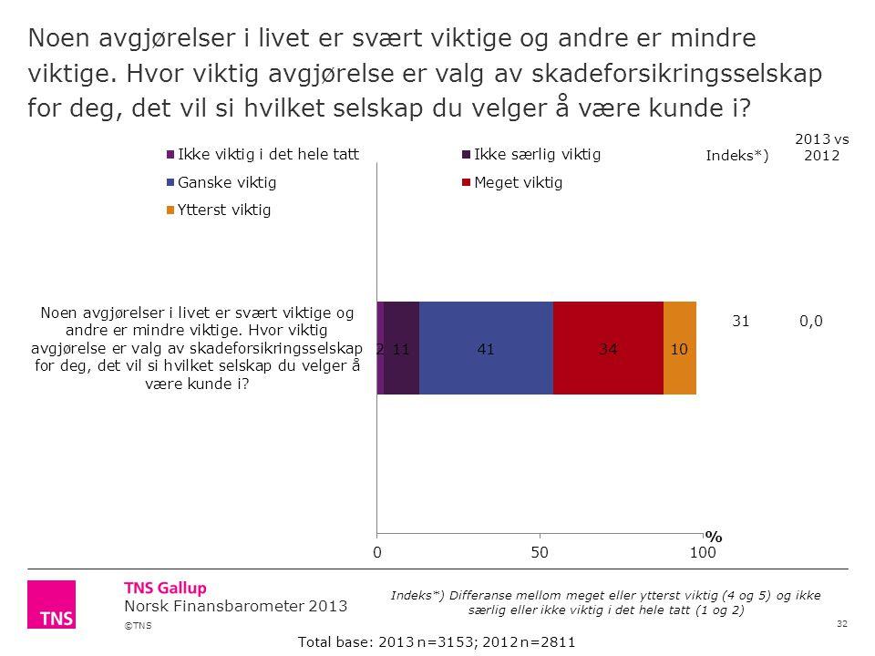 ©TNS Norsk Finansbarometer 2013 Noen avgjørelser i livet er svært viktige og andre er mindre viktige.