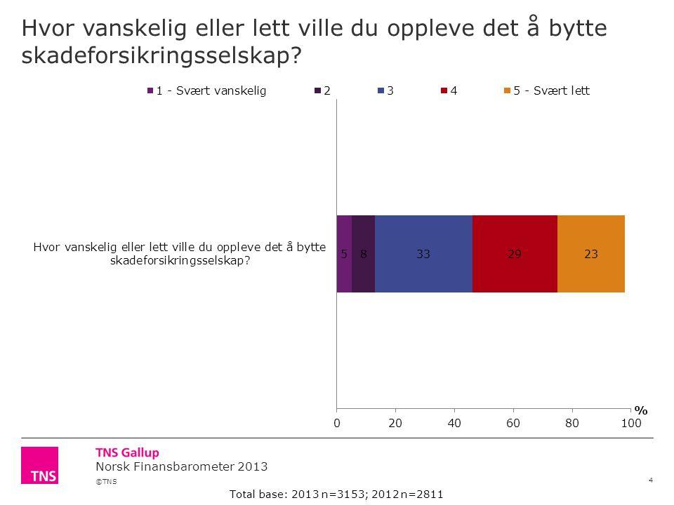 ©TNS Norsk Finansbarometer 2013 På hvilke forsikringsprodukter tror du det er mest vanlig å svindle.