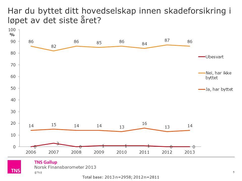 ©TNS Norsk Finansbarometer 2013 Har du byttet ditt hovedselskap innen skadeforsikring i løpet av det siste året.