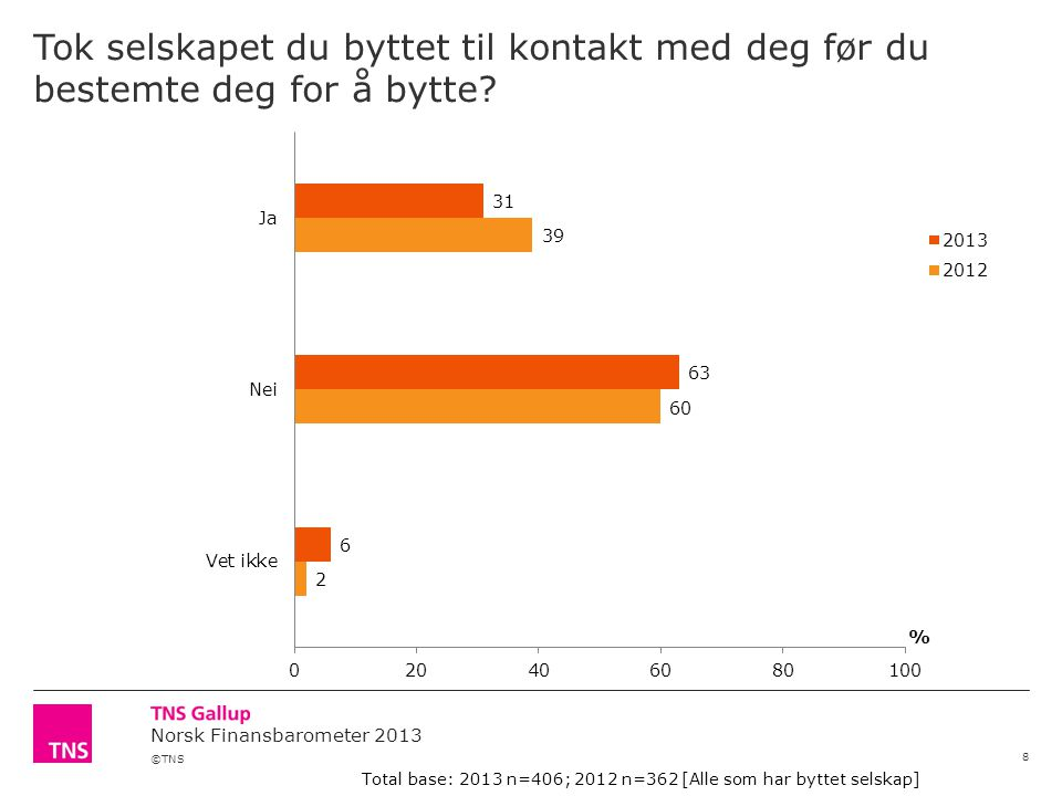 ©TNS Norsk Finansbarometer 2013 Tok selskapet du byttet til kontakt med deg før du bestemte deg for å bytte.