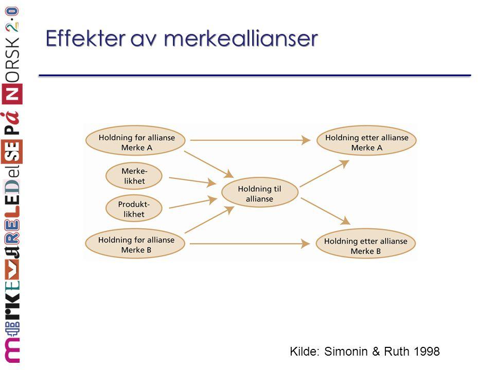 Effekter av merkeallianser Kilde: Simonin & Ruth 1998