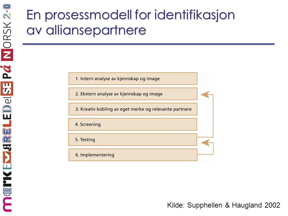 En prosessmodell for identifikasjon av alliansepartnere Kilde: Supphellen & Haugland 2002