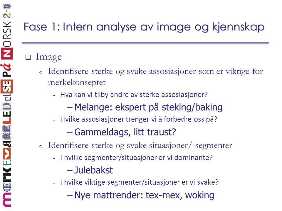 Fase 1: Intern analyse av image og kjennskap  Image o Identifisere sterke og svake assosiasjoner som er viktige for merkekonseptet - Hva kan vi tilby