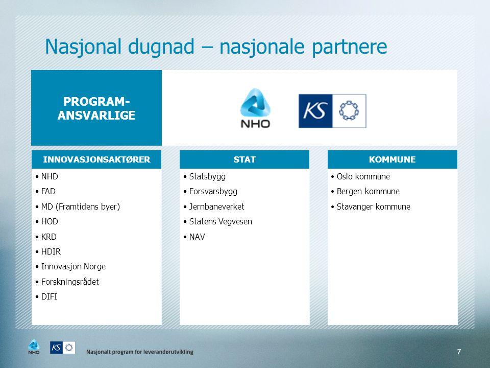 Nasjonal dugnad – nasjonale partnere INNOVASJONSAKTØRER •NHD •FAD •MD (Framtidens byer) •HOD •KRD •HDIR •Innovasjon Norge •Forskningsrådet •DIFI STAT