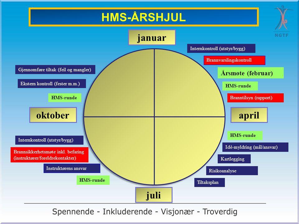 april juli oktober januar HMS-ÅRSHJUL Branntilsyn (rapport) HMS-runde Idè-myldring (mål/ansvar) Brannsikkerhetsmøte inkl. befaring (instruktører/forel
