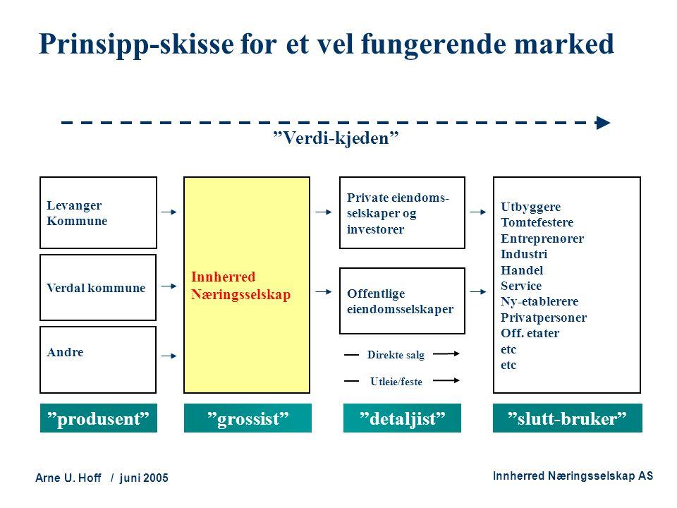 """Technology and Society Arne U. Hoff / juni 2005 Innherred Næringsselskap AS Prinsipp-skisse for et vel fungerende marked """"produsent""""""""detaljist""""""""slutt-"""