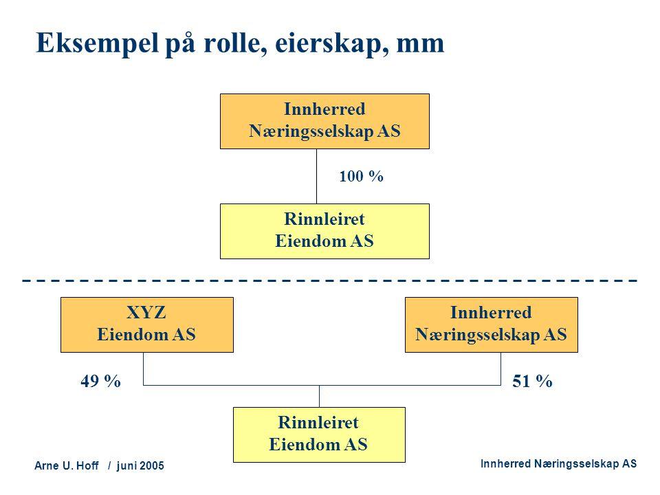 Technology and Society Arne U. Hoff / juni 2005 Innherred Næringsselskap AS Eksempel på rolle, eierskap, mm Innherred Næringsselskap AS Rinnleiret Eie