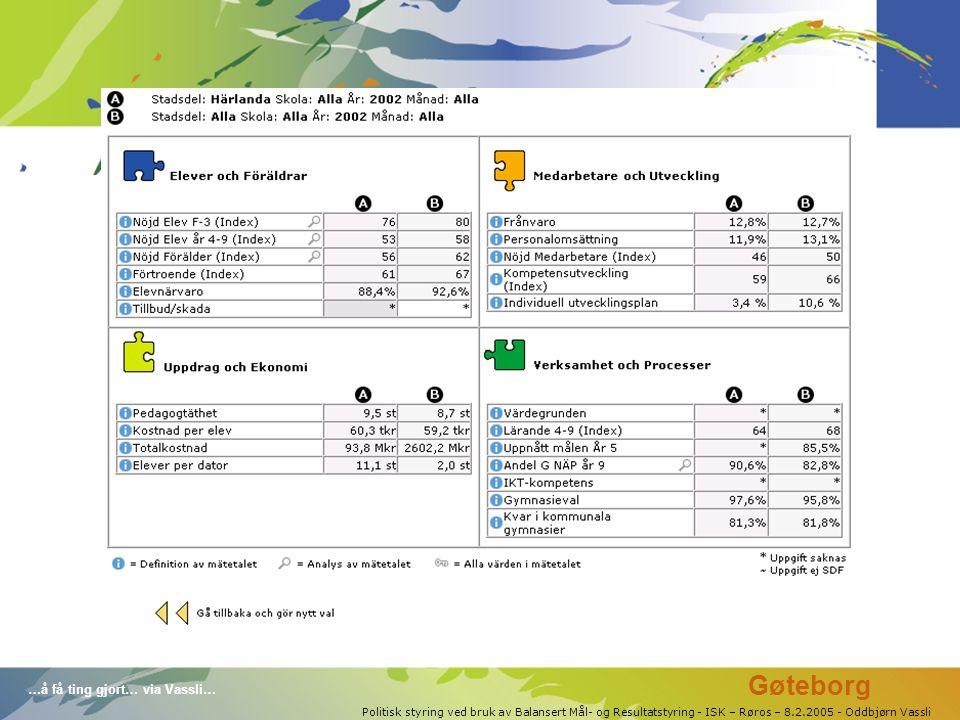 …å få ting gjort… via Vassli… Politisk styring ved bruk av Balansert Mål- og Resultatstyring - ISK – Røros – 8.2.2005 - Oddbjørn Vassli Gøteborg