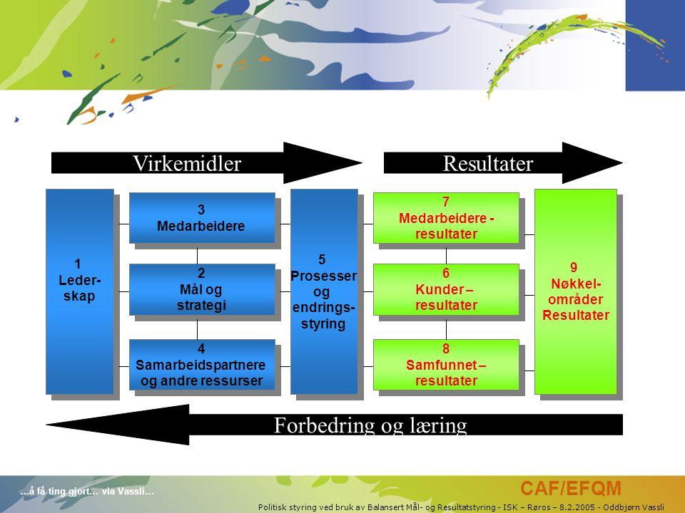 …å få ting gjort… via Vassli… Politisk styring ved bruk av Balansert Mål- og Resultatstyring - ISK – Røros – 8.2.2005 - Oddbjørn Vassli 1 Leder- skap 1 Leder- skap 9 Nøkkel- områder Resultater 9 Nøkkel- områder Resultater 5 Prosesser og endrings- styring 5 Prosesser og endrings- styring 3 Medarbeidere 3 Medarbeidere 2 Mål og strategi 2 Mål og strategi 4 Samarbeidspartnere og andre ressurser 4 Samarbeidspartnere og andre ressurser 7 Medarbeidere - resultater 7 Medarbeidere - resultater 6 Kunder – resultater 6 Kunder – resultater 8 Samfunnet – resultater 8 Samfunnet – resultater VirkemidlerResultater Forbedring og læring CAF/EFQM