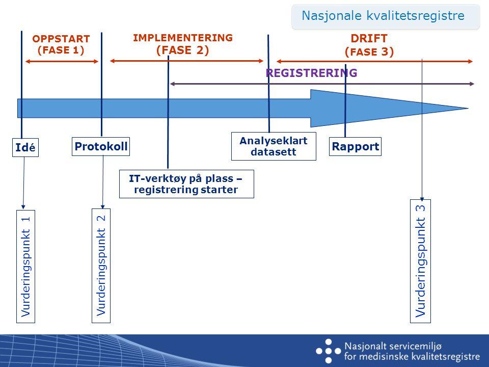 Id é Protokoll Analyseklart datasett Rapport IT-verktøy på plass – registrering starter DRIFT ( FASE 3) OPPSTART (FASE 1) IMPLEMENTERING (FASE 2) Vurderingspunkt 1Vurderingspunkt 2 Vurderingspunkt 3 REGISTRERING Nasjonale kvalitetsregistre