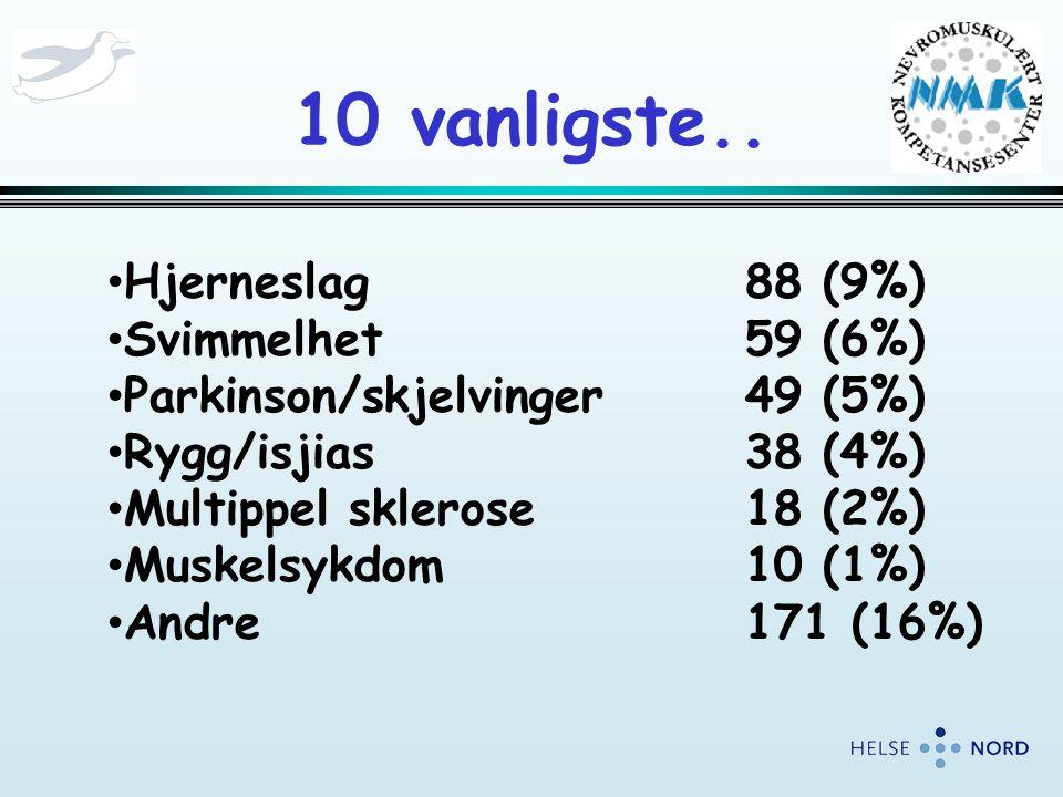 10 vanligste.. • Hjerneslag88 (9%) • Svimmelhet59 (6%) • Parkinson/skjelvinger49 (5%) • Rygg/isjias38 (4%) • Multippel sklerose18 (2%) • Muskelsykdom1