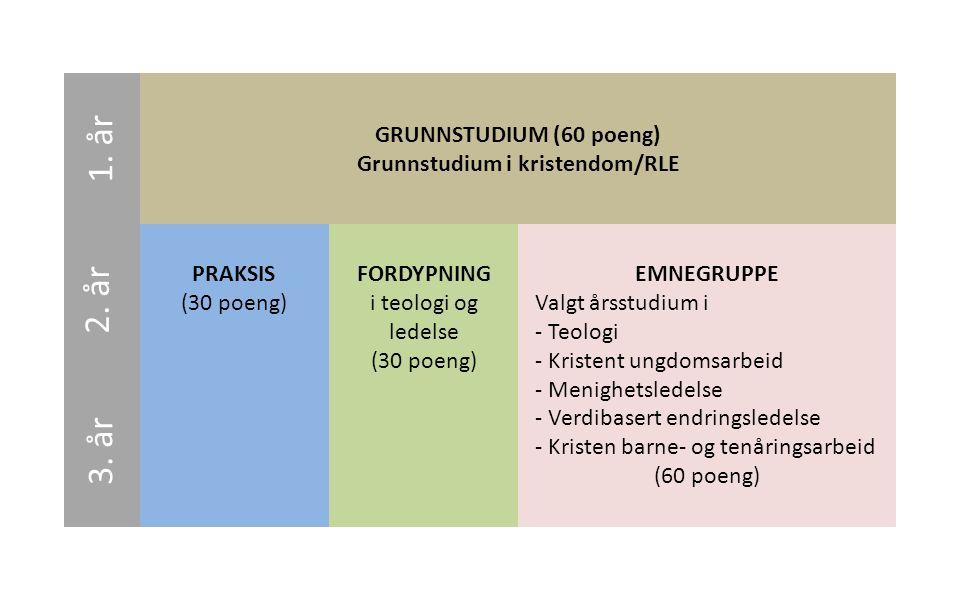 GRUNNSTUDIUM (60 poeng) Grunnstudium i kristendom/RLE 1.