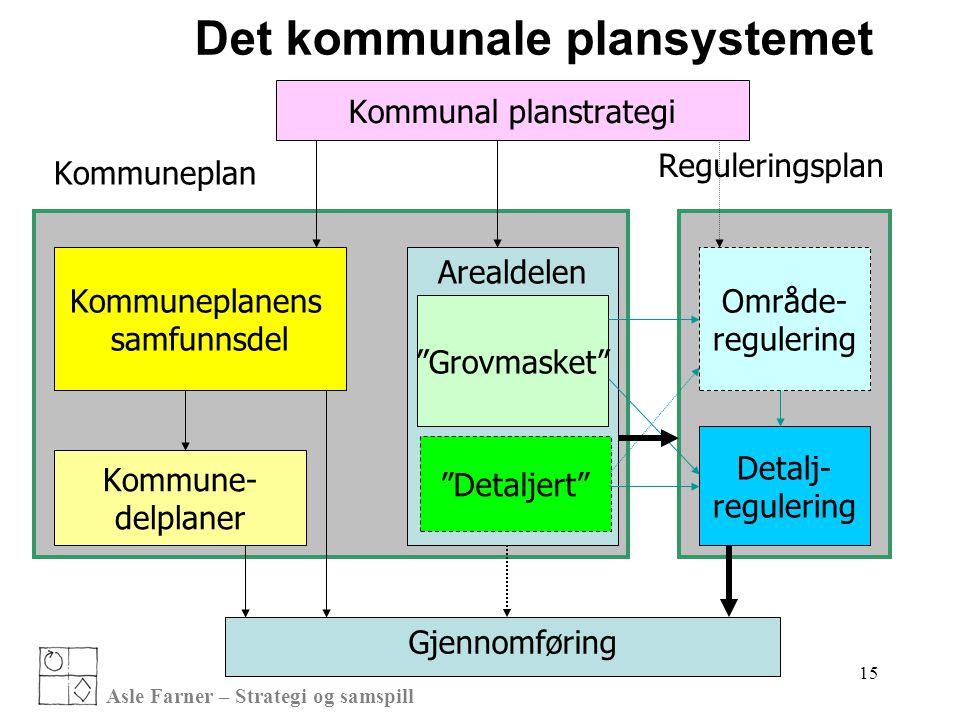 """Asle Farner – Strategi og samspill Kommunal planstrategi Kommuneplanens samfunnsdel Kommune- delplaner """"Grovmasket"""" """"Detaljert"""" Område- regulering Det"""