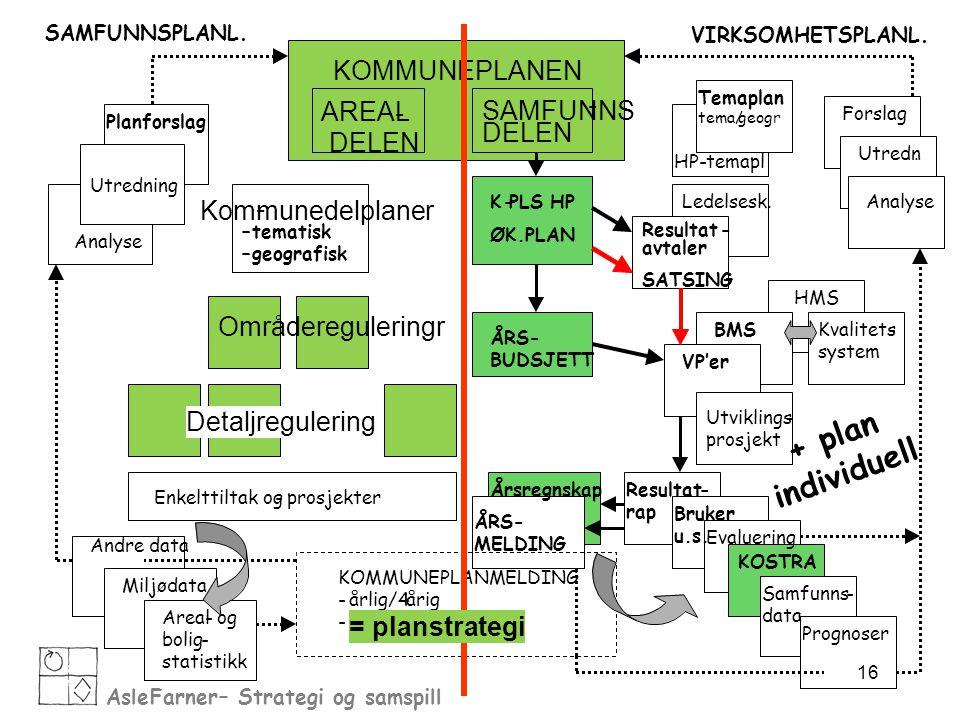 Asle Farner – Strategi og AsleFarner– Strategi og samspill SAMFUNNSPLANL. VIRKSOMHETSPLANL. KOMMUNEPLANEN AREAL - DELEN SAMFUNNS - DELEN K-PLS HP ØK.P