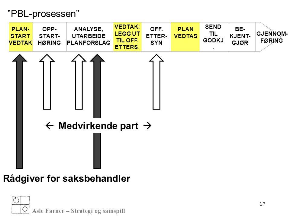 Asle Farner – Strategi og samspill 17 PLAN- START VEDTAK OPP- START- HØRING ANALYSE, UTARBEIDE PLANFORSLAG VEDTAK: LEGG UT TIL OFF. ETTERS. OFF. ETTER