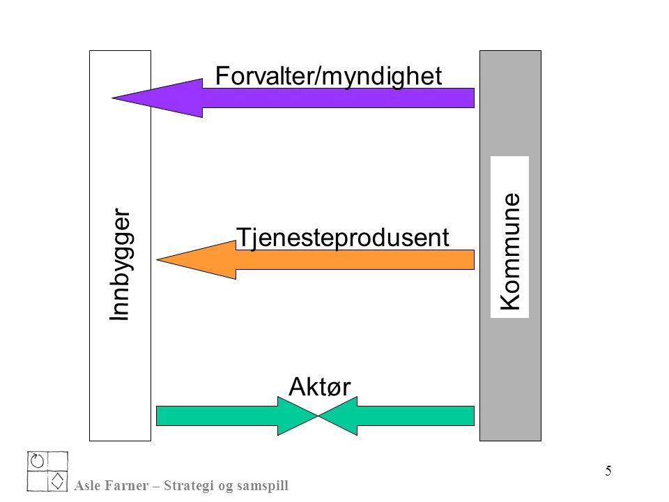 Asle Farner – Strategi og samspill Innbygger Kommune Forvalter/myndighet Tjenesteprodusent Aktør 5