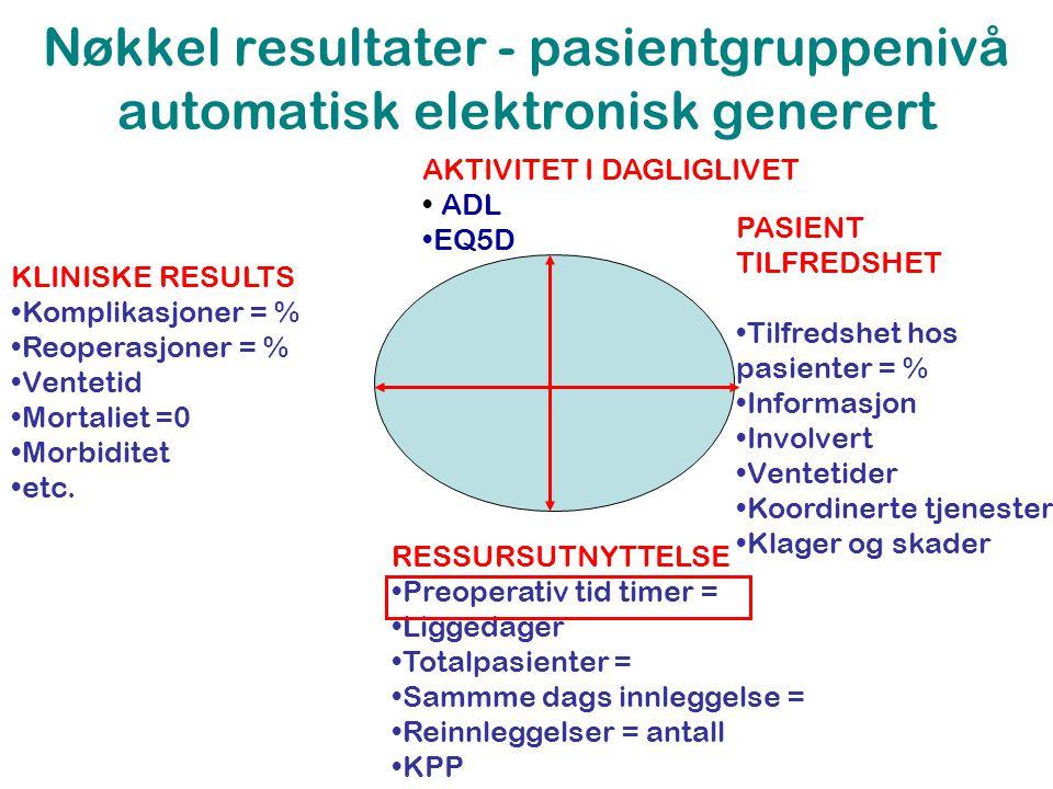 Nøkkel resultater - pasientgruppenivå automatisk elektronisk generert KLINISKE RESULTS •Komplikasjoner = % •Reoperasjoner = % •Ventetid •Mortaliet =0