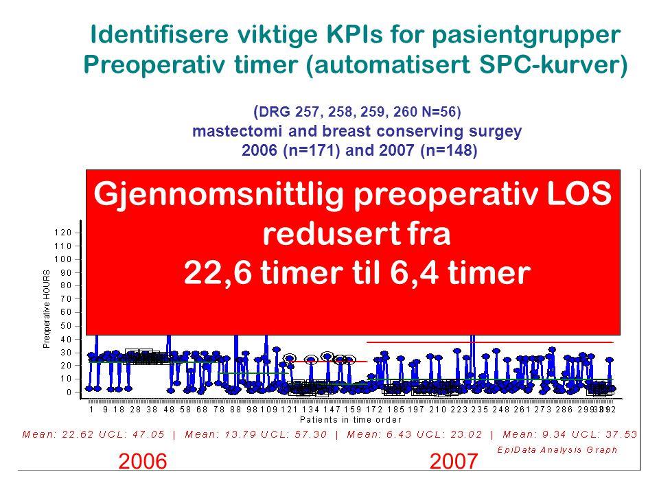 ( DRG 257, 258, 259, 260 N=56) mastectomi and breast conserving surgey 2006 (n=171) and 2007 (n=148) Identifisere viktige KPIs for pasientgrupper Preoperativ timer (automatisert SPC-kurver) 20062007 SDA started 15.