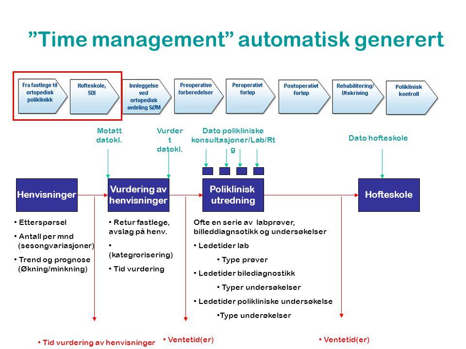 Time management automatisk generert Henvisninger Vurdering av henvisninger Poliklinisk utredning • Etterspørsel • Antall per mnd (sesongvariasjoner) • Trend og prognose (Økning/minkning) • Retur fastlege, avslag på henv.